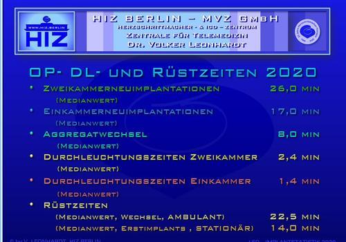 Op Statistik 1994-2020