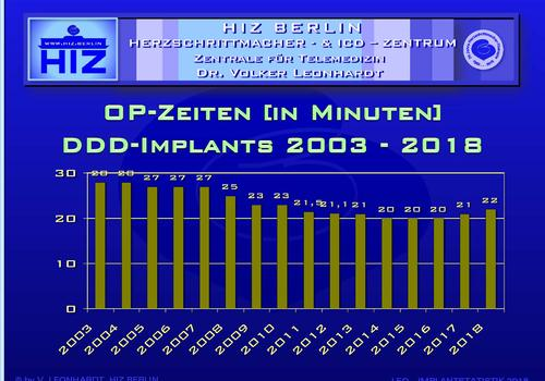 OP-Statistik_1994-2018