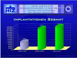 OP Statistik bis 2017